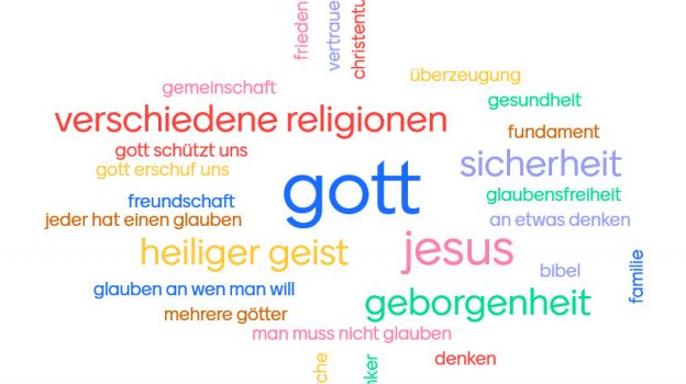 "Wortwolke zum Thema ""Glauben"""